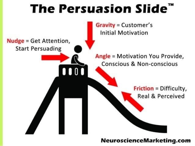 Découvrez comment exploiter la psychologie et le cycle de vente pour booster votre chiffre d'affaires - Cas pratique 4
