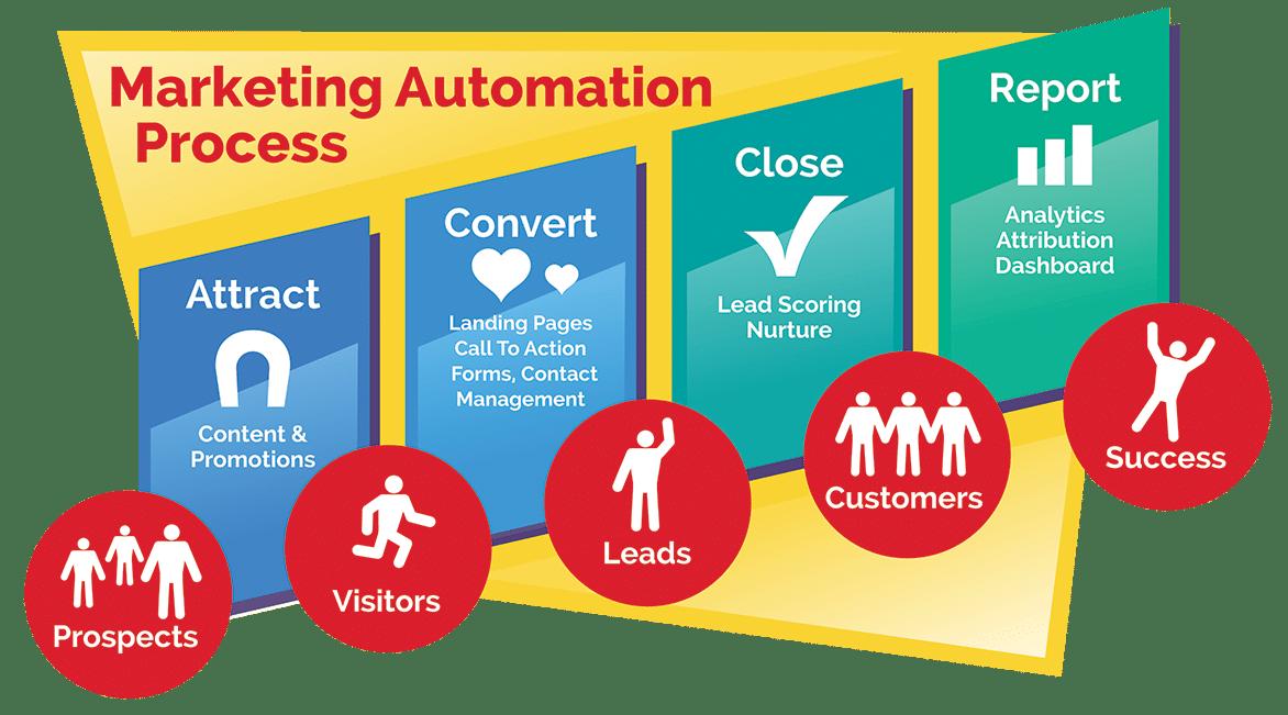 marketing-automation-process-chart