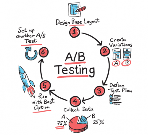 blog-post-challenges-to-ab-testing-02