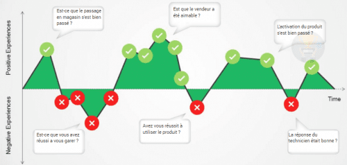 3 actions marketing à intégrer dans votre Stratégie Marketing pour toucher plus de clients 5