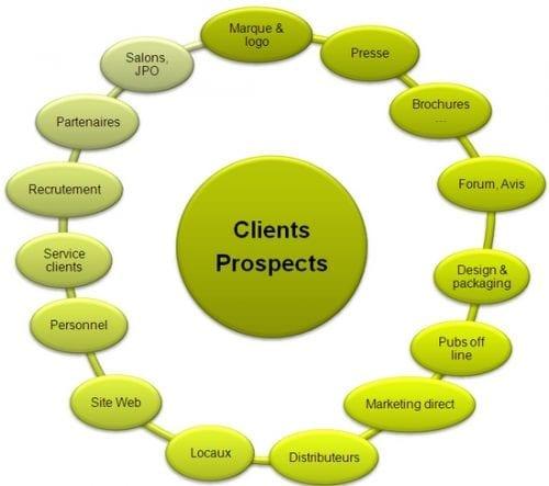 L'expérience client, le levier indispensable de votre croissance de demain ! 4
