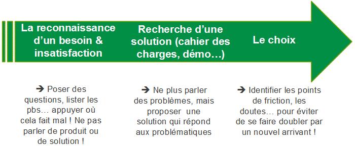 28_erreurs_qui_font_echouer_une_vente_image-1