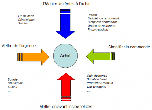 28_erreurs_qui_font_echouer_une_vente_image-11