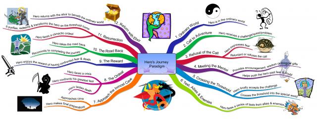 heros-journey_diagram