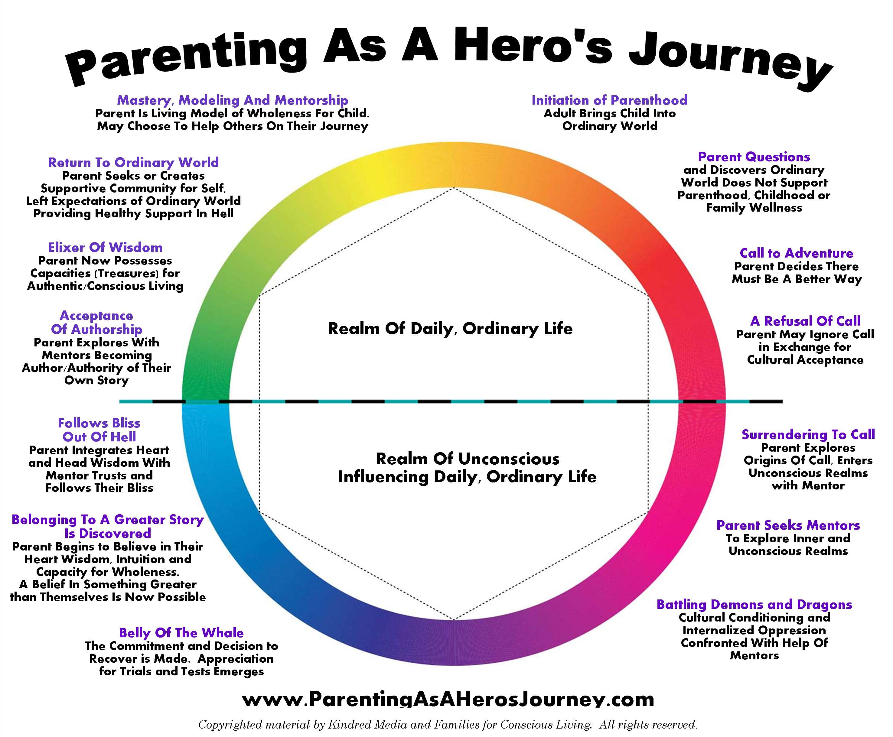 parenting-as-a-heros-journey-circle-graphic2