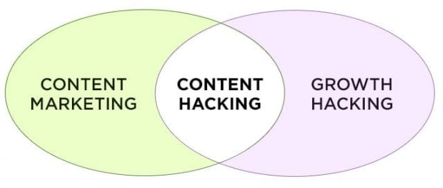content-marketing-hacking