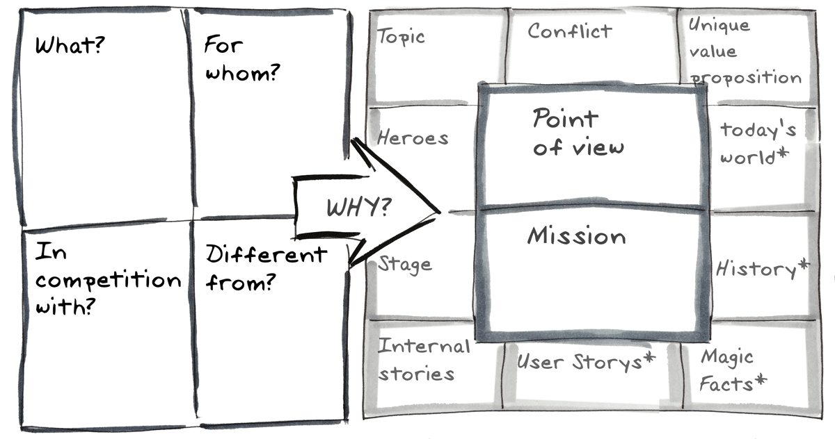 core_story_canvas_scribble_31