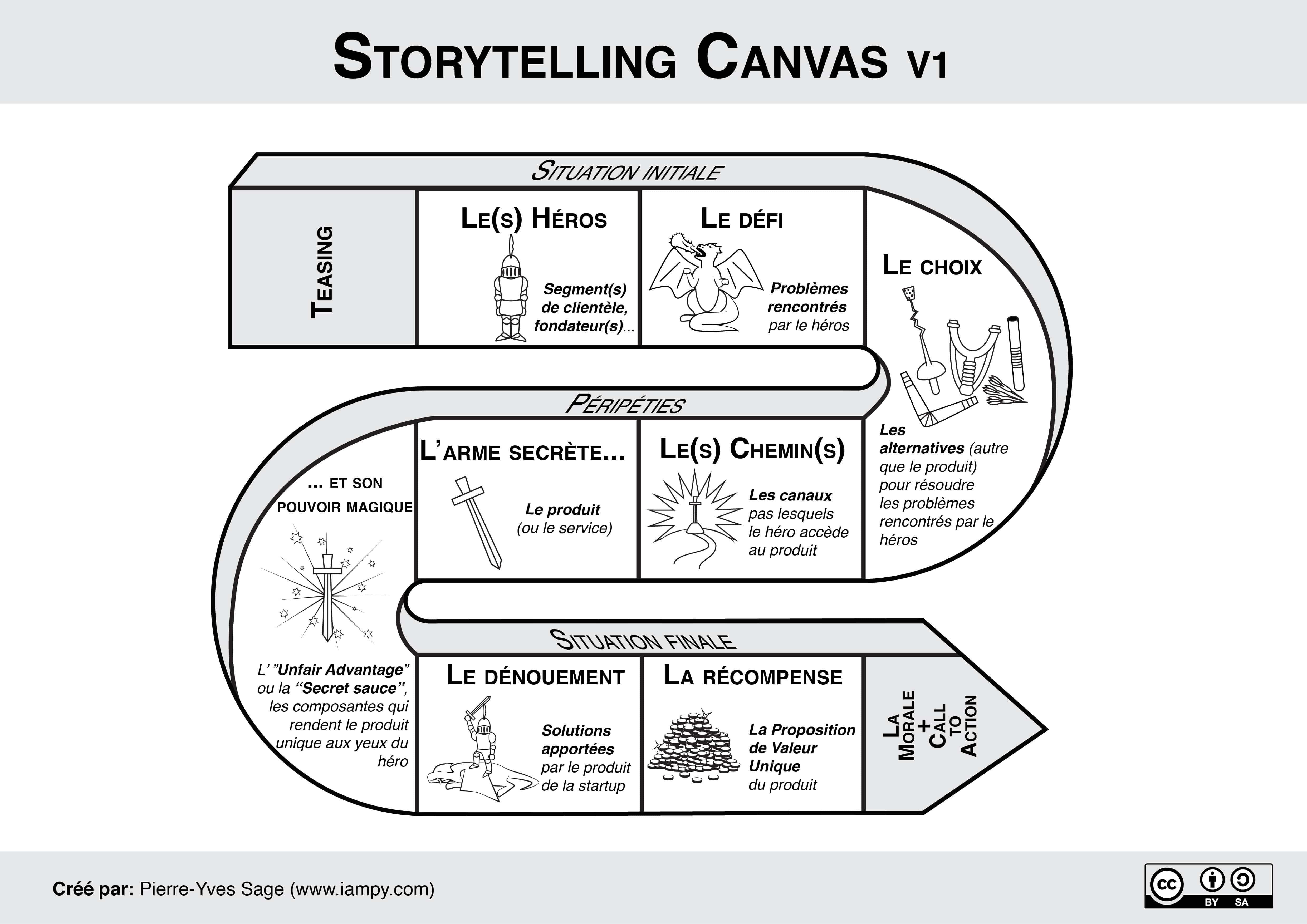 Comment utiliser le storytelling ? 5
