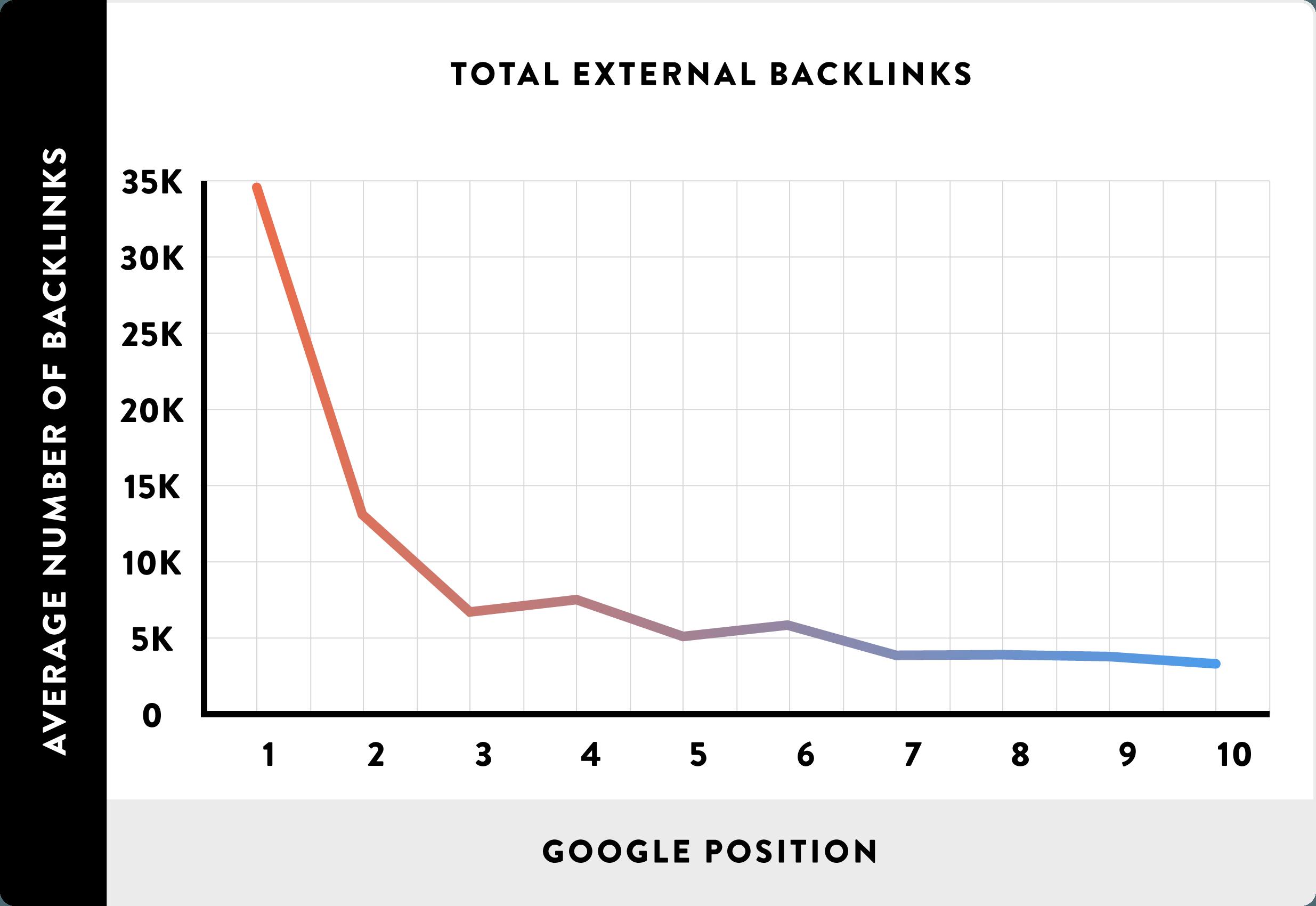13_total-external-backlinks_line2