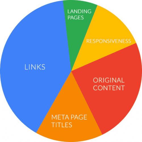Comment créer un blog quand on ne connait rien à la technique ? 4