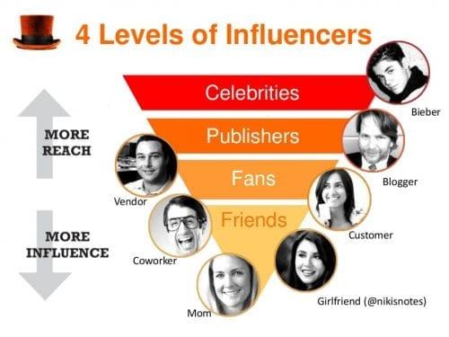 Vous manquez de visibilité ou de crédibilité ? Faites appel à des Stars ou des Influenceurs grâce au Celebrity Marketing 14