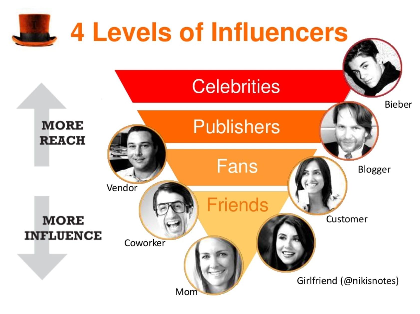 Vous manquez de visibilité ou de crédibilité ? Faites appel à des Stars ou des Influenceurs grâce au Celebrity Marketing 12