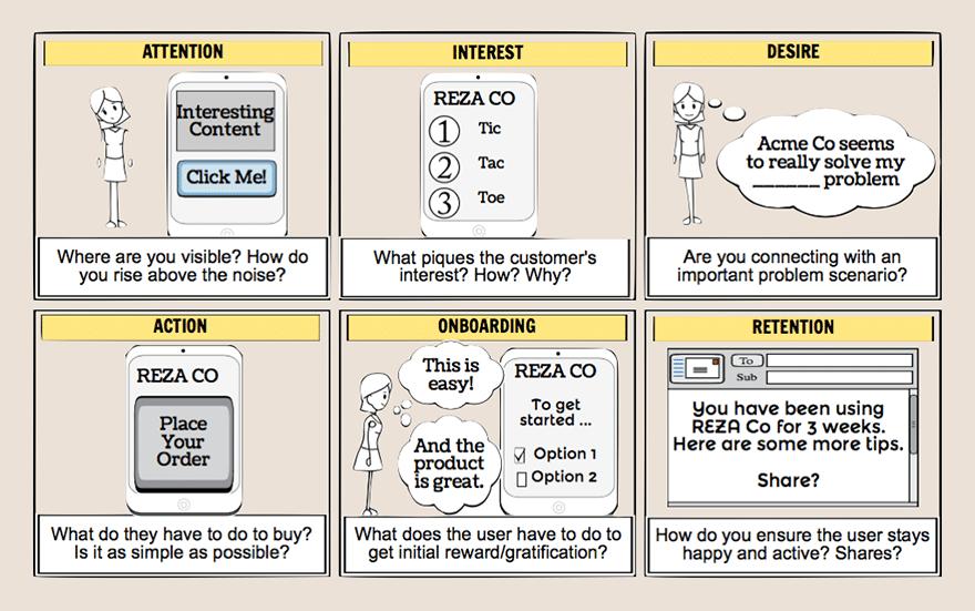 Les 4 fondamentaux d'une bonne landing page + 5 exemples 11