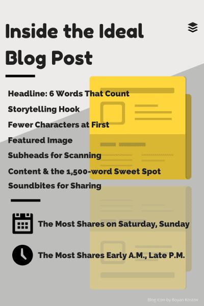Ma méthode en 4 étapes pour écrire facilement 1 article de blog de DINGUE toutes les semaines ! 6