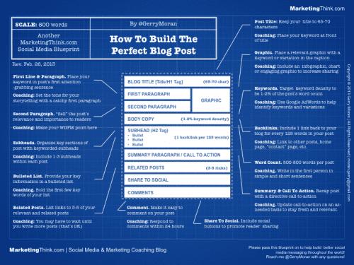 Ma méthode en 4 étapes pour écrire facilement 1 article de blog de DINGUE toutes les semaines ! 14