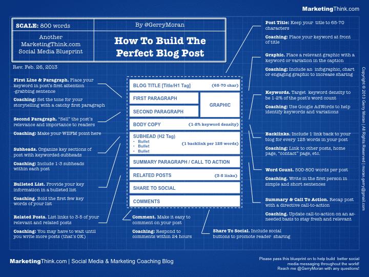 Ma méthode en 4 étapes pour écrire facilement 1 article de blog de DINGUE toutes les semaines ! 12