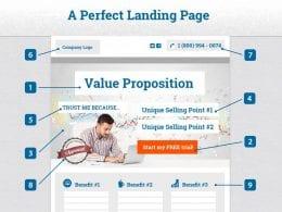 Landing page : 15 astuces pour optimiser la conversion de vos Pages de Vente 10