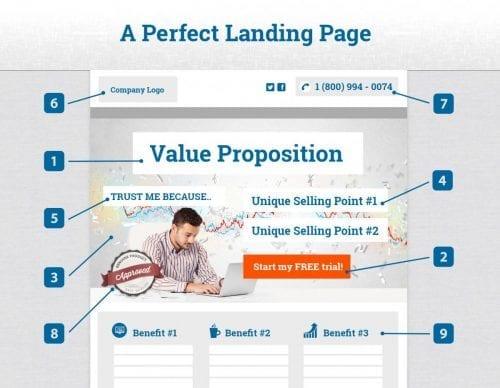 Mini formation : créez une Landing Page avec Thrive Themes + 3 exemples de landing pages à télécharger ! 6