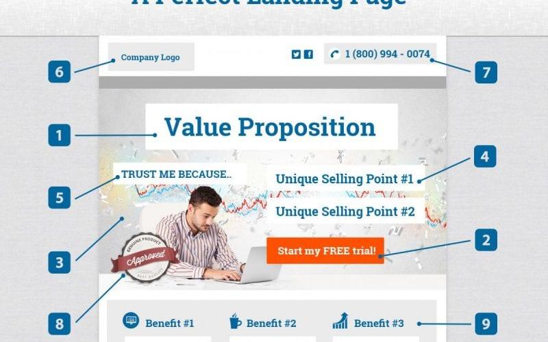 Les 4 fondamentaux d'une bonne landing page + 5 exemples 3