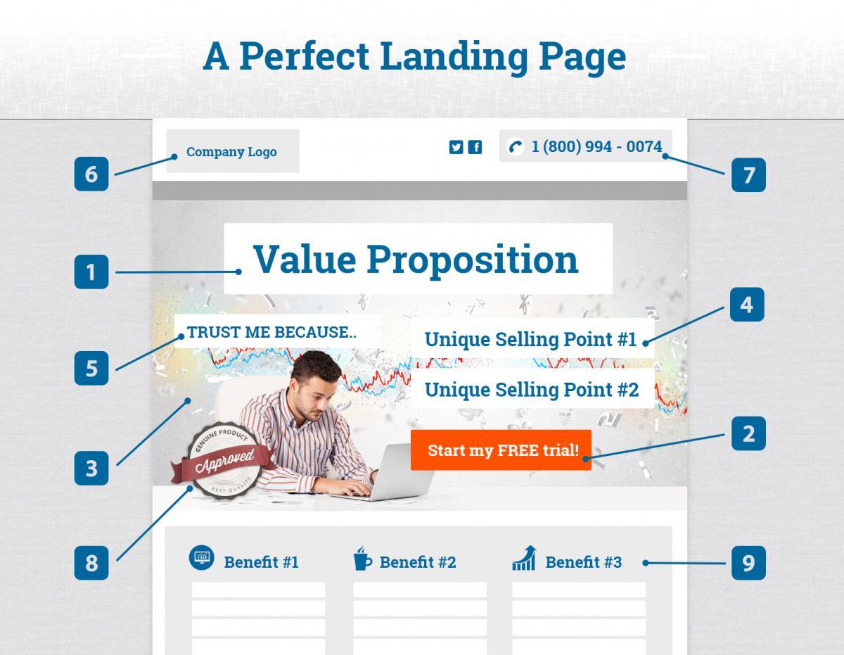 Landing page : 13 astuces pour optimiser sa conversion de vos Pages de Vente 1