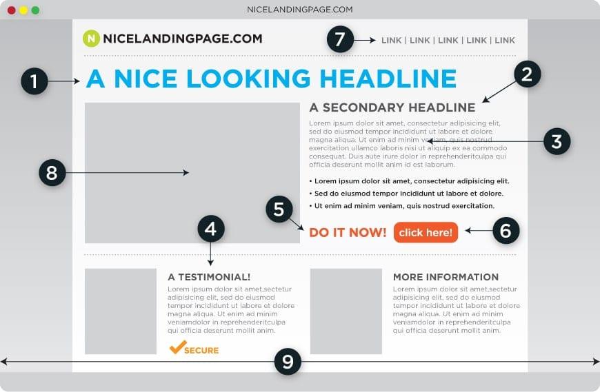 Landing page : 15 astuces pour optimiser la conversion de vos Pages de Vente 9