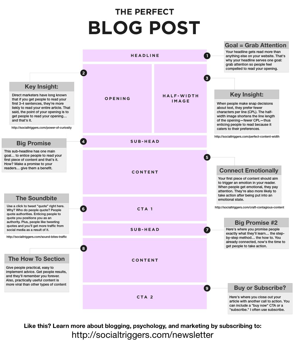 Ma méthode en 4 étapes pour écrire facilement 1 article de blog de DINGUE toutes les semaines ! 7