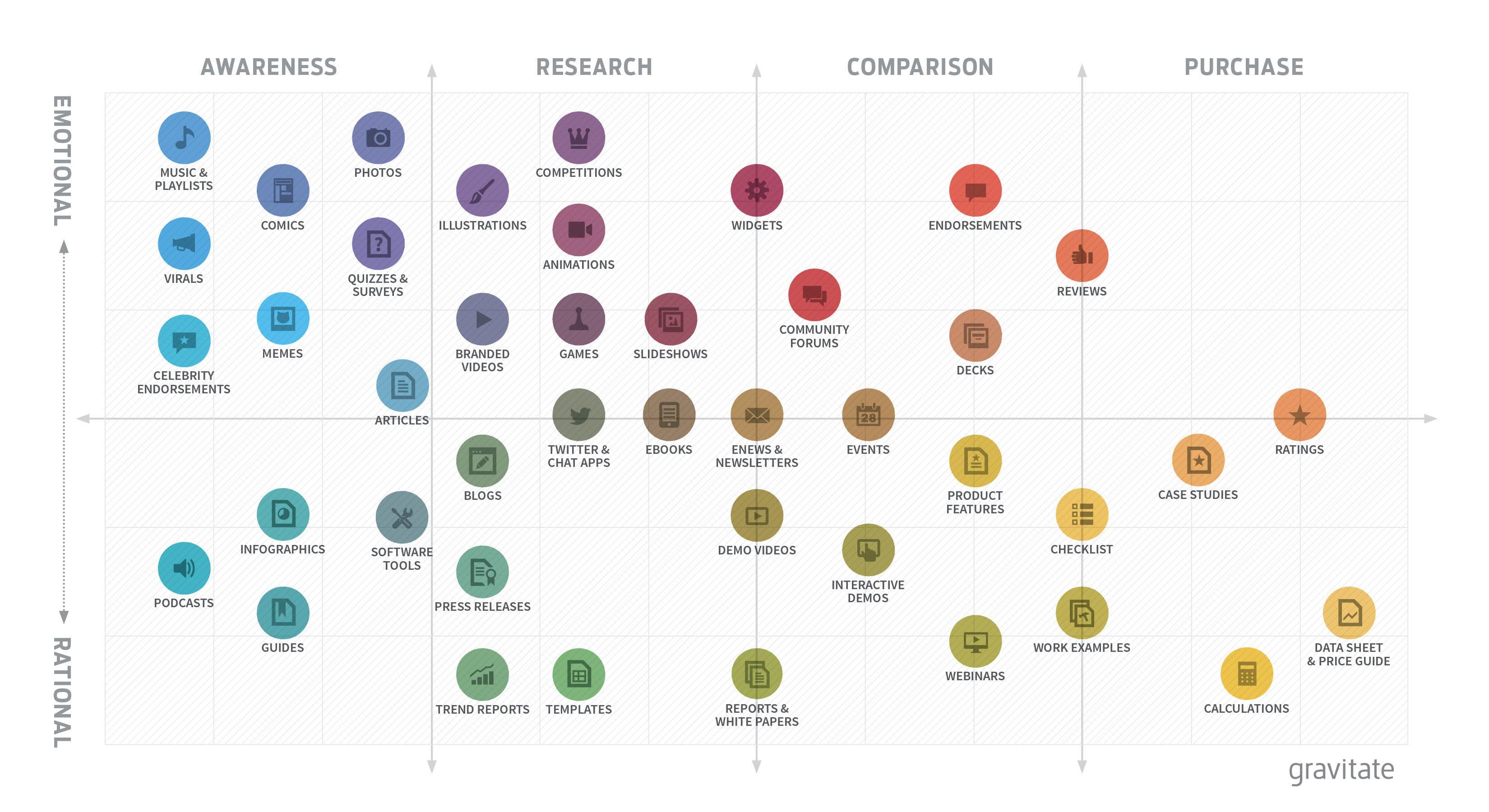 Ma méthode en 10 étapes pour mettre en place une stratégie de Content Marketing - Spécial Startups & Editeurs de solutions Cloud 25
