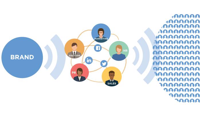 Social Selling, Influence & Employee Advocacy, les nouveaux leviers de la prospections B2B ? 3