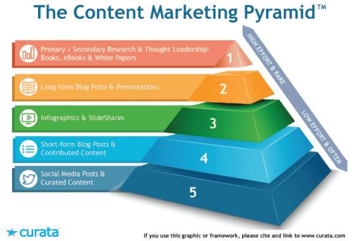 Ma méthode en 10 étapes pour mettre en place une stratégie de Content Marketing - Spécial Startups & Editeurs de solutions Cloud 15