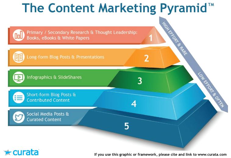 Ma méthode en 10 étapes pour mettre en place une stratégie de Content Marketing - Spécial Startups & Editeurs de solutions Cloud 11