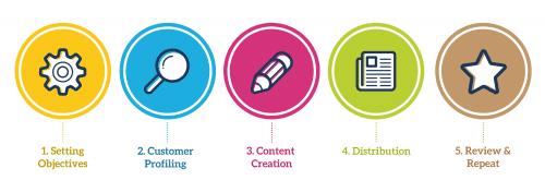 Ma méthode en 10 étapes pour mettre en place une stratégie de Content Marketing - Spécial Startups & Editeurs de solutions Cloud 21