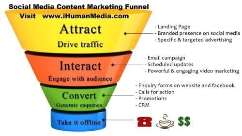 Ma méthode en 10 étapes pour mettre en place une stratégie de Content Marketing - Spécial Startups & Editeurs de solutions Cloud 30