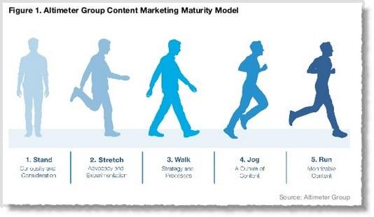 Ma méthode en 10 étapes pour mettre en place une stratégie de Content Marketing - Spécial Startups & Editeurs de solutions Cloud 40