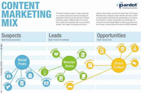 Ma méthode en 10 étapes pour mettre en place une stratégie de Content Marketing - Spécial Startups & Editeurs de solutions Cloud 22