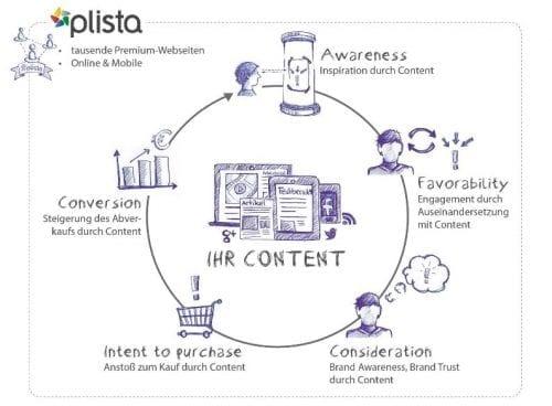 Ma méthode en 10 étapes pour mettre en place une stratégie de Content Marketing - Spécial Startups & Editeurs de solutions Cloud 34