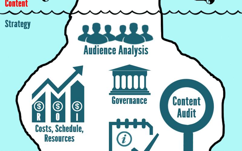 Ma méthode en 10 étapes pour mettre en place une stratégie de Content Marketing - Spécial Startups & Editeurs de solutions Cloud 5