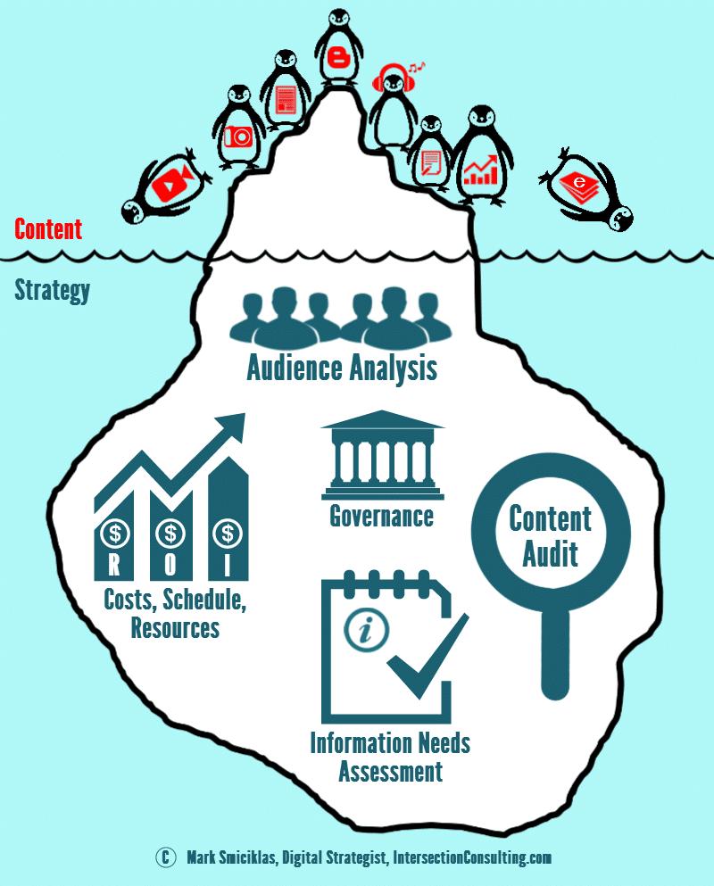 Ma méthode en 10 étapes pour mettre en place une stratégie de Content Marketing - Spécial Startups & Editeurs de solutions Cloud 1