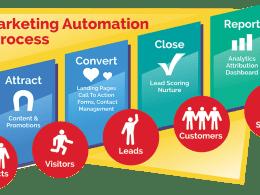 Comment mettre en place une solution de marketing automation ? 20