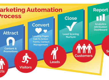 Comment mettre en place une solution de marketing automation ? 43