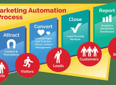 Comment mettre en place une solution de marketing automation ? 44