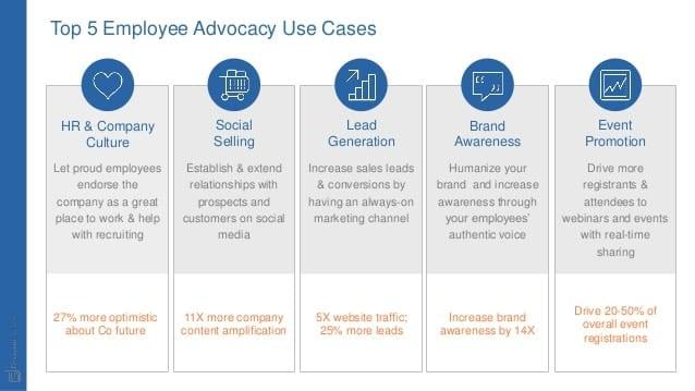 Social Selling, Influence & Employee Advocacy, les nouveaux leviers de la prospections B2B ? 2