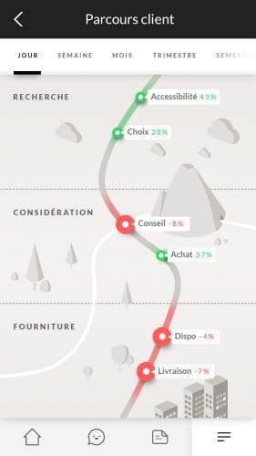 Comment améliorer l'expérience client pour un site e-Commerce ? 21