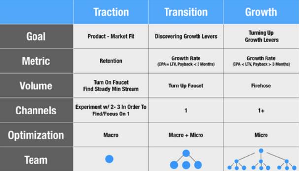 13 outils indispensables pour faire du Growth Hacking 4