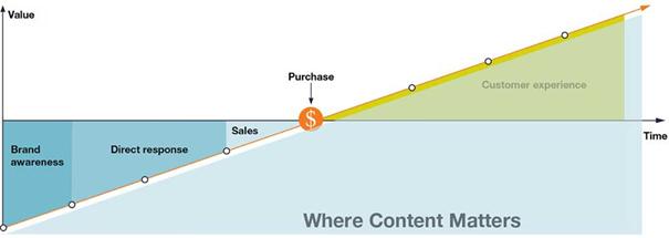 Comment avoir plus de vues sur Youtube, et ensuite transformer ses prospects en clients satisfaits ? 21