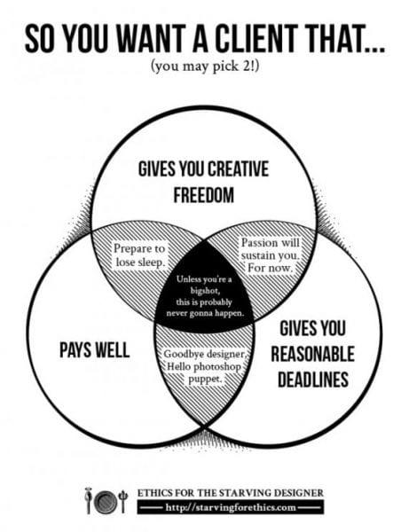 Comment choisir la bonne agence marketing ? La méthode en 5 étapes ! 14