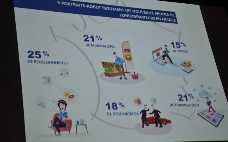 les profils de consommateurs
