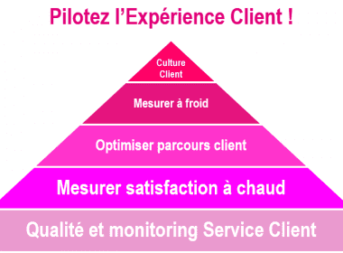 pyramide-experience-client