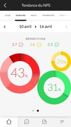 Comment utiliser le NPS (Net Promoter Score) pour améliorer sa qualité de service ? 4