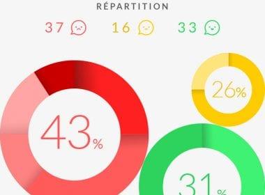 Comment calculer un NPS... et qu'est-ce qu'un bon score ? 66