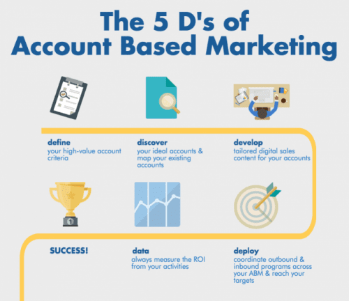 L'Account Based Management, la nouvelle manière de vendre en B2B ! 4